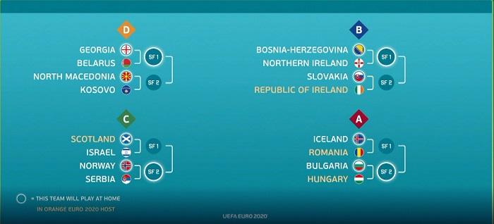 Nhóm những đội tham gia vòng play-off tranh 4 tấm vé ở đầu cuối dự Euro 2020