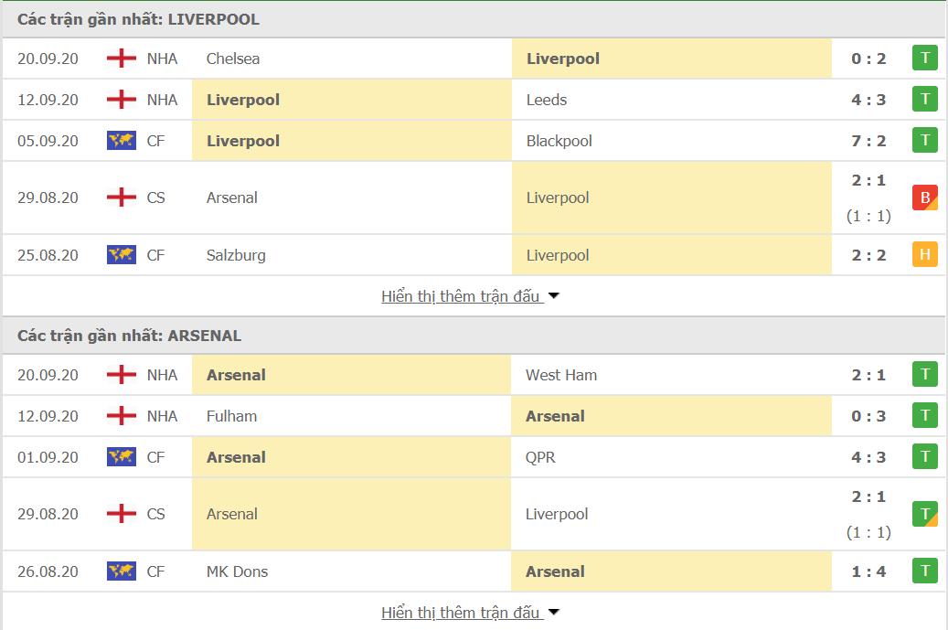 Nhận định bóng đá trận Liverpool vs Arsenal - 02h15 ngày 29/09/2020 - Ngoại hạng Anh: Khẳng định số lượng.